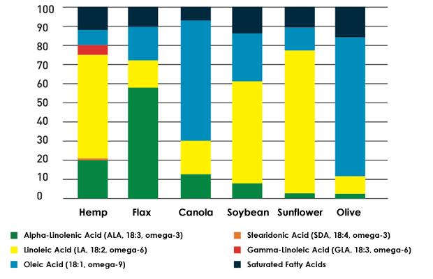 Rysunek 1.Skład kwasów tłuszczowych w olejach roślinnych. Źródło Fundacion-canna.